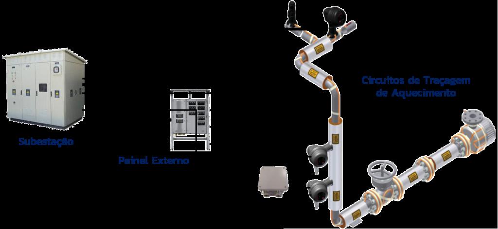 Distribuição Traçagem de Aquecimento ESAI Sistemas