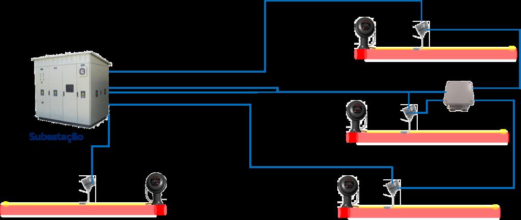 Traçagem de Aquecimento Elétrica Sistema Completamente Centralizado ESAI Sistemas