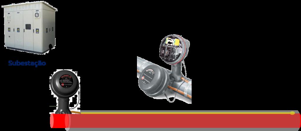 Traçagem de Aquecimento Elétrica Termostato Mecânico Local ESAI Sistemas