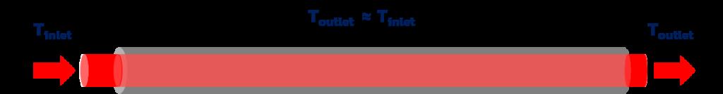 Conduta Temperatura Inlet ≅ Temperatura Outlet