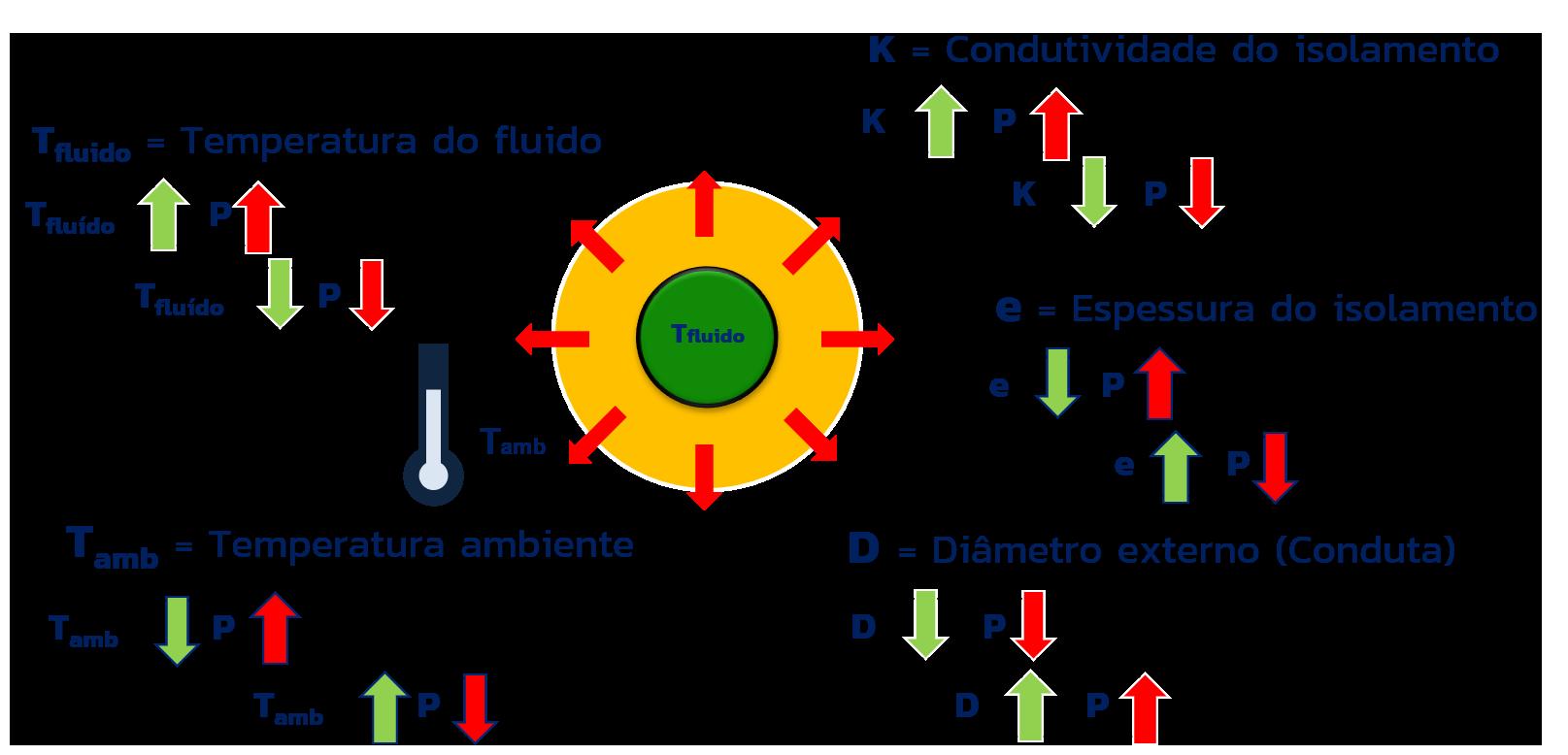 Variações das variáveis nas perdas de calor