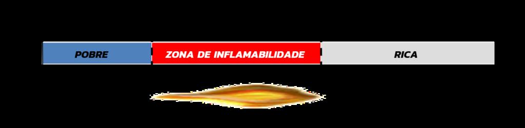 Zona Inflamabilidade LIE/LEL - LSE/UEL